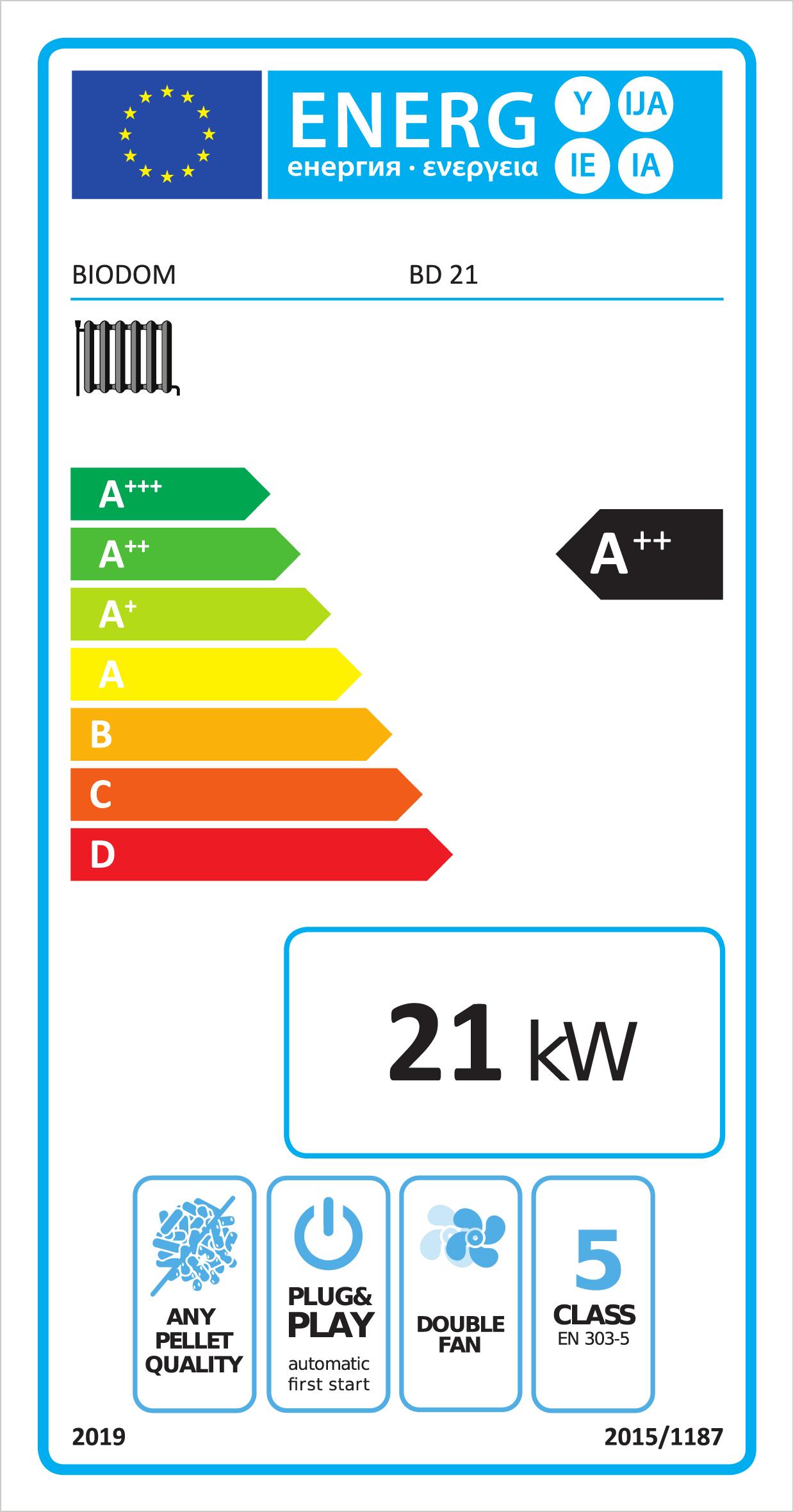 Energielabel A++ van de Biodom LX